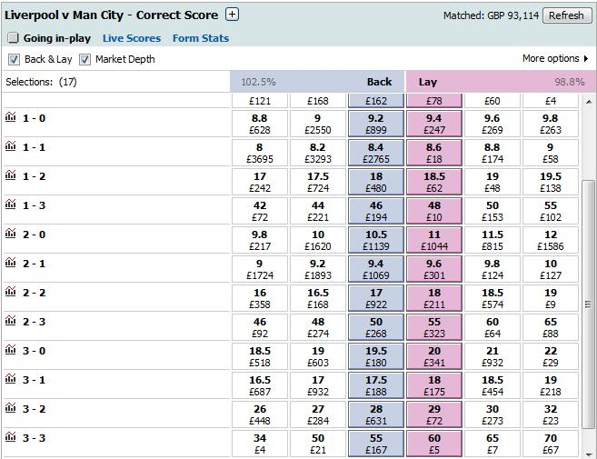 Liverpool vs Man City Correct Score Odds